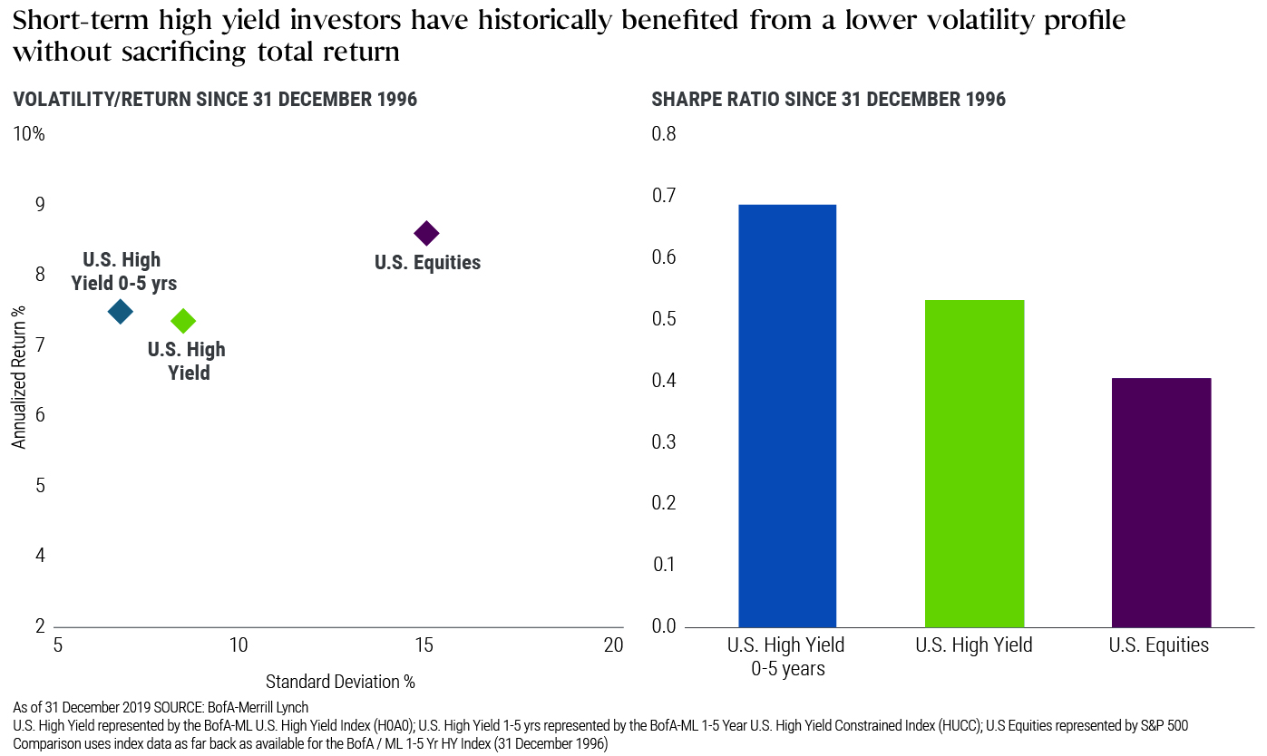 Short-term high yield investers have historically benefited from a lower volatility profile without sacrificing total return.